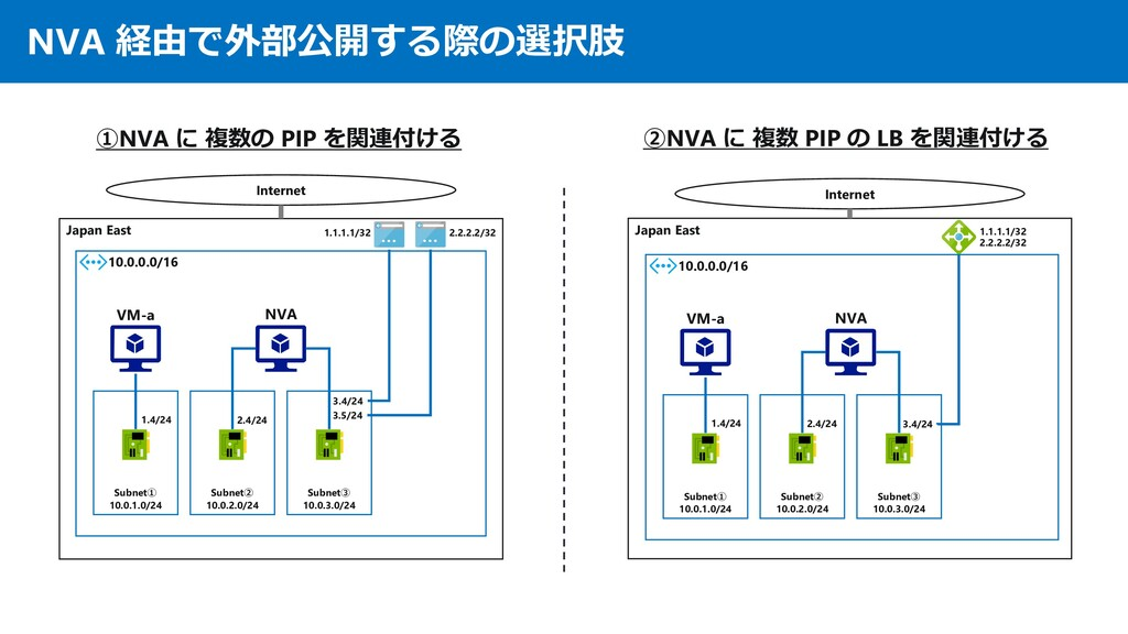 NVA 経由で外部公開する際の選択肢 Japan East 10.0.0.0/16 Inter...
