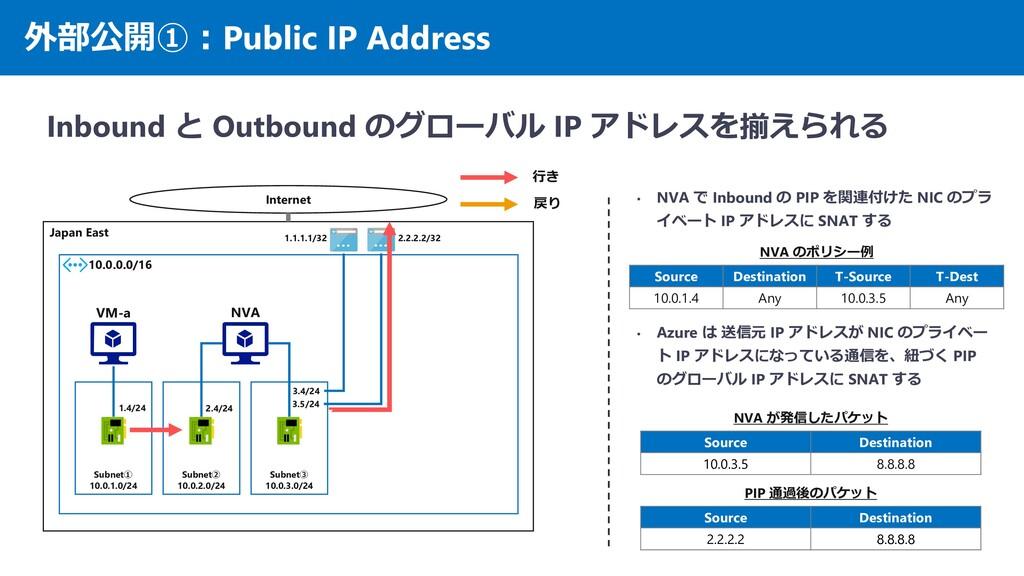 外部公開①:Public IP Address Inbound と Outbound のグロー...