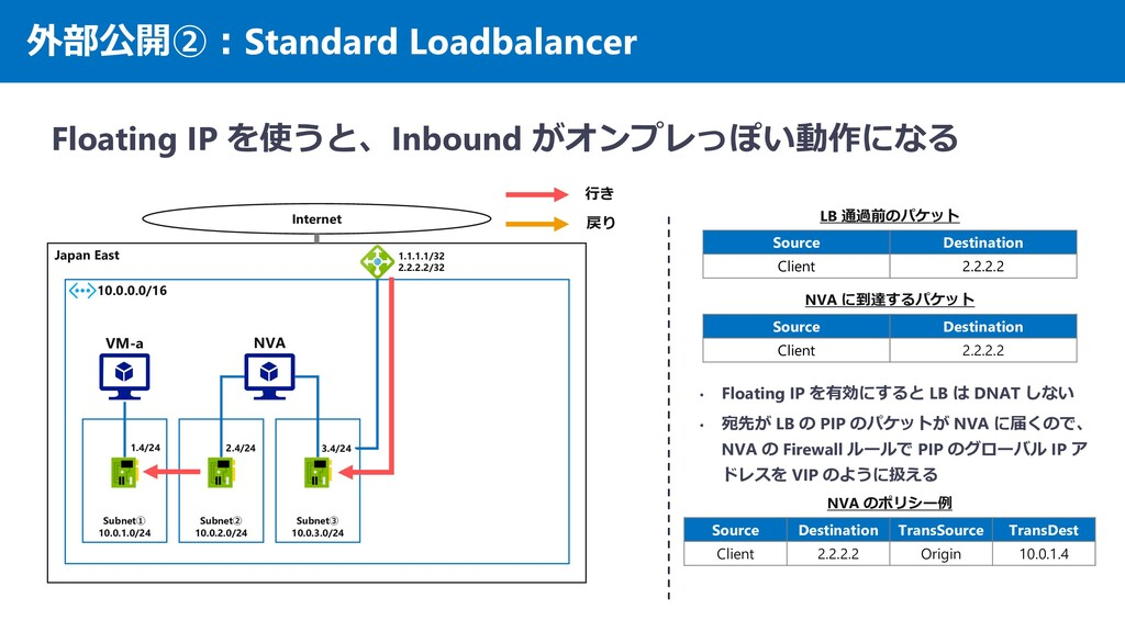 外部公開②:Standard Loadbalancer Floating IP を使うと、In...