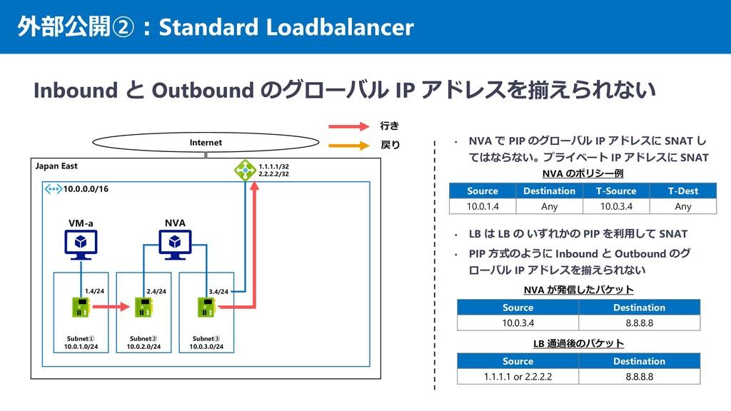 外部公開②:Standard Loadbalancer Inbound と Outbound ...