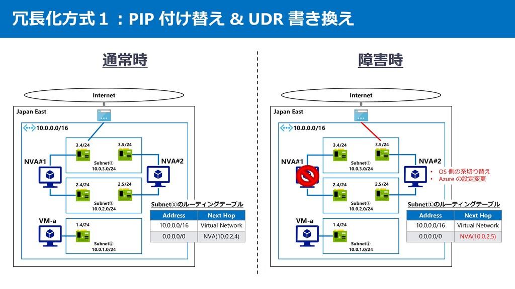 冗長化方式1:PIP 付け替え & UDR 書き換え Japan East 10.0.0.0/...