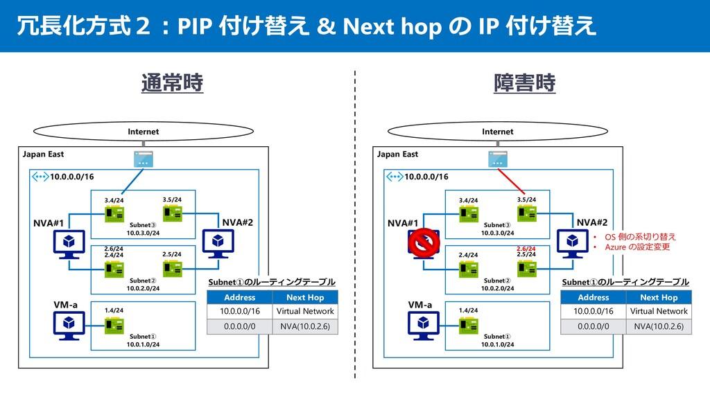 冗長化方式2:PIP 付け替え & Next hop の IP 付け替え Japan East...