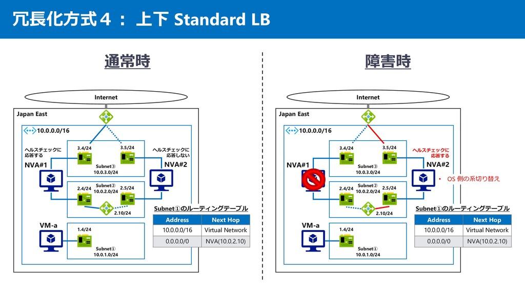 冗長化方式4: 上下 Standard LB Japan East 10.0.0.0/16 I...