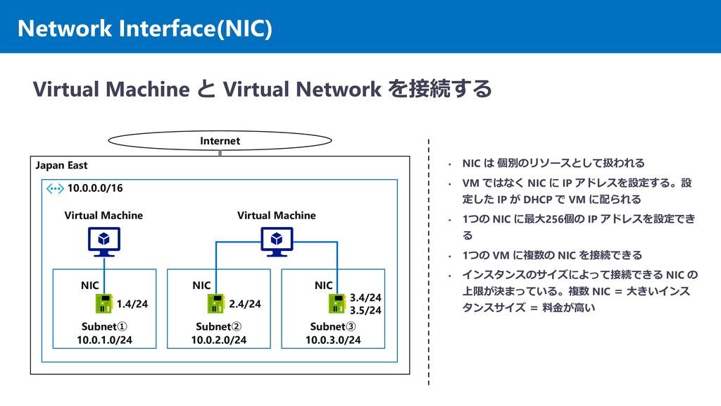 Japan East 10.0.0.0/16 Subnet① 10.0.1.0/24 Netw...