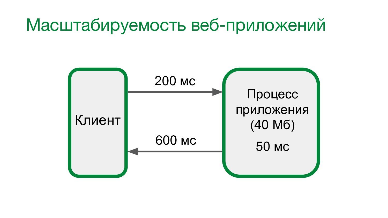 Масштабируемость веб-приложений Клиент Процесс ...