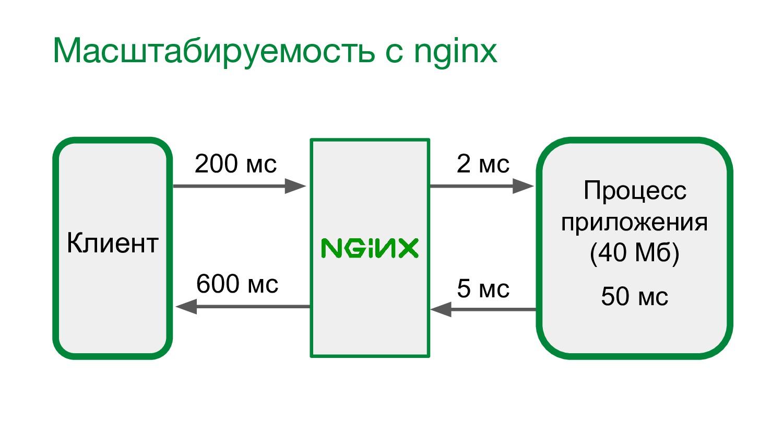 Масштабируемость с nginx Клиент Процесс приложе...