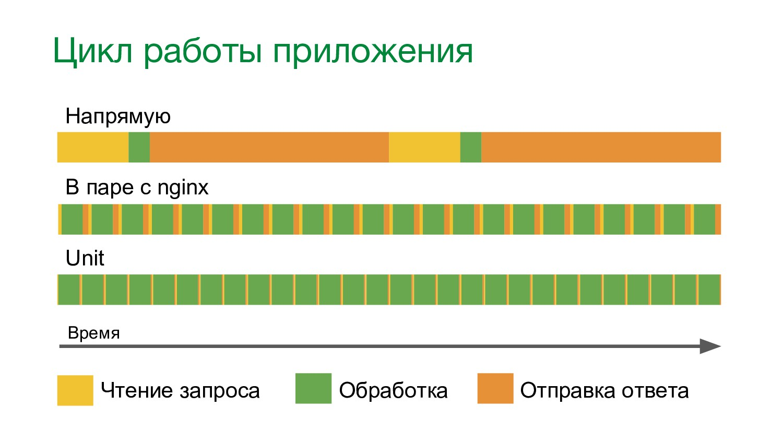 Цикл работы приложения Время Чтение запроса Обр...
