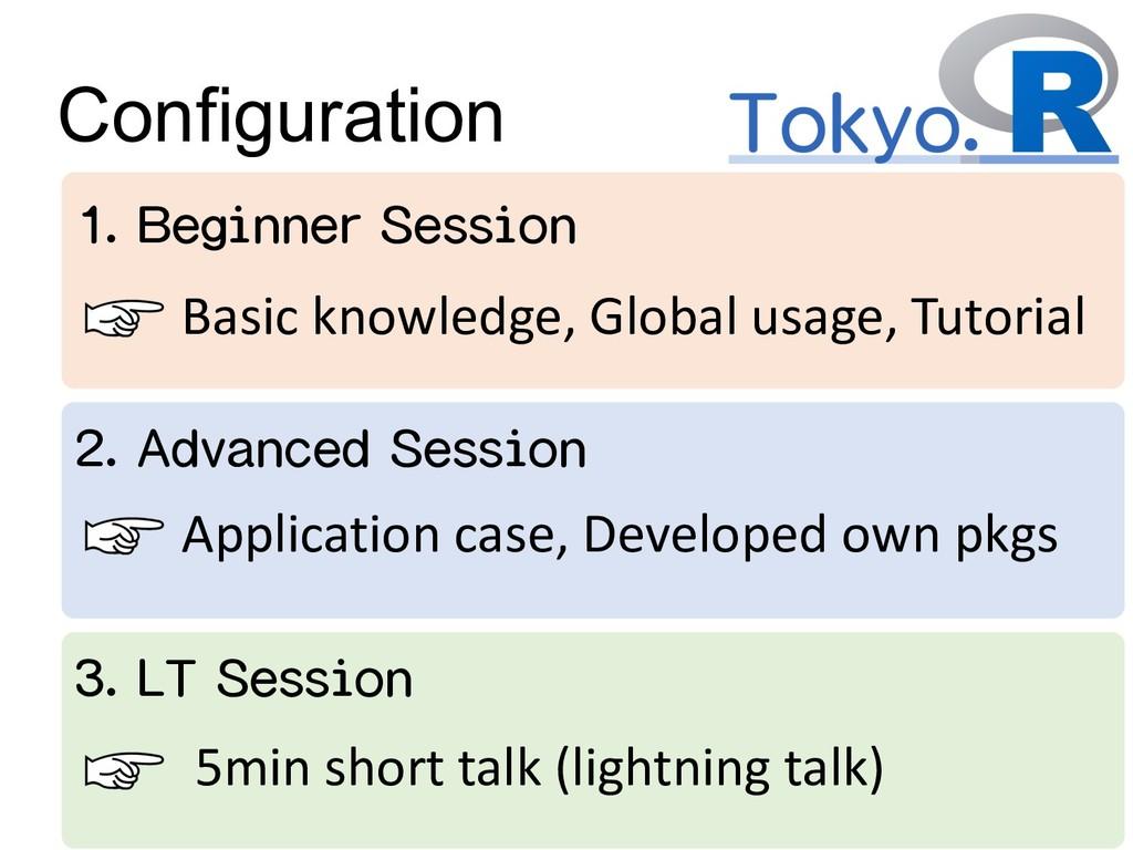 Configuration 1. Beginner Session 2. Advanced S...