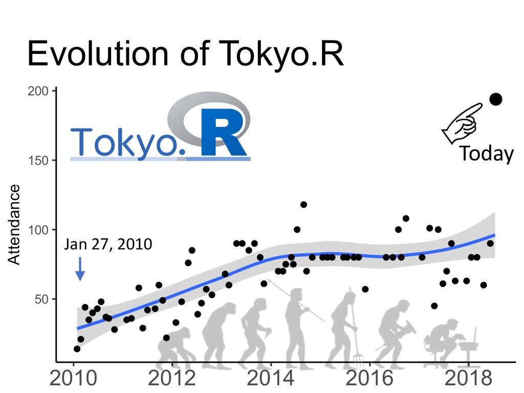 Evolution of Tokyo.R Today Jan 27, 2010