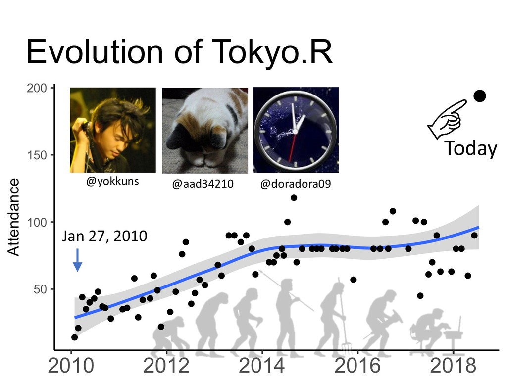 Today Jan 27, 2010 Evolution of Tokyo.R @aad342...