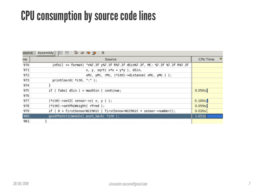 CPU consumption by source code lines alexander....