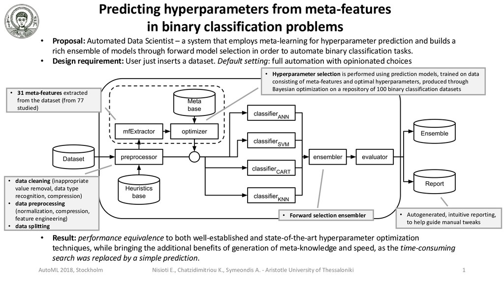 Predicting hyperparameters from meta-features i...