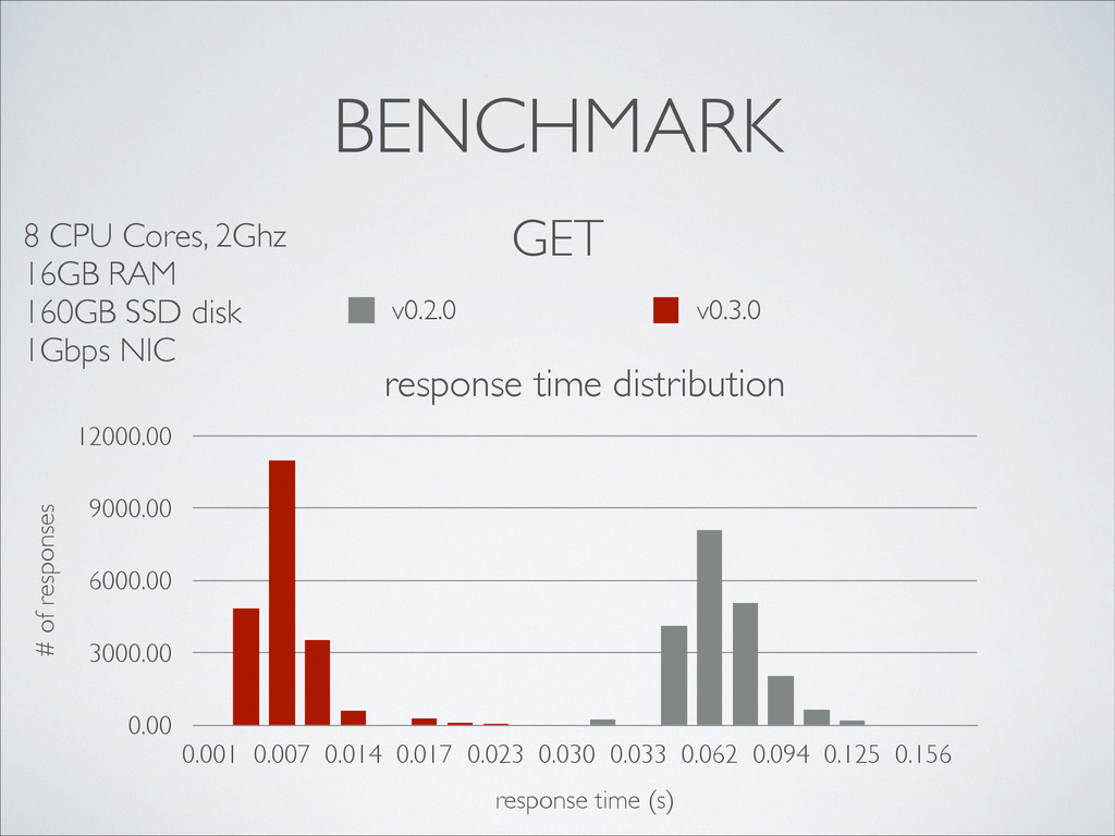 BENCHMARK GET response time distribution # of r...