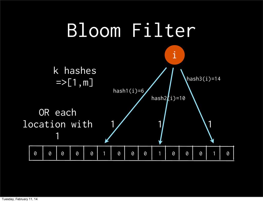 Bloom Filter i 1 1 1 hash1(i)=6 hash2(i)=10 has...