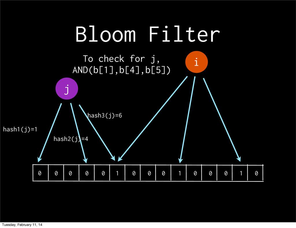 Bloom Filter i 0 0 0 0 0 1 0 0 0 1 0 0 0 1 0 j ...