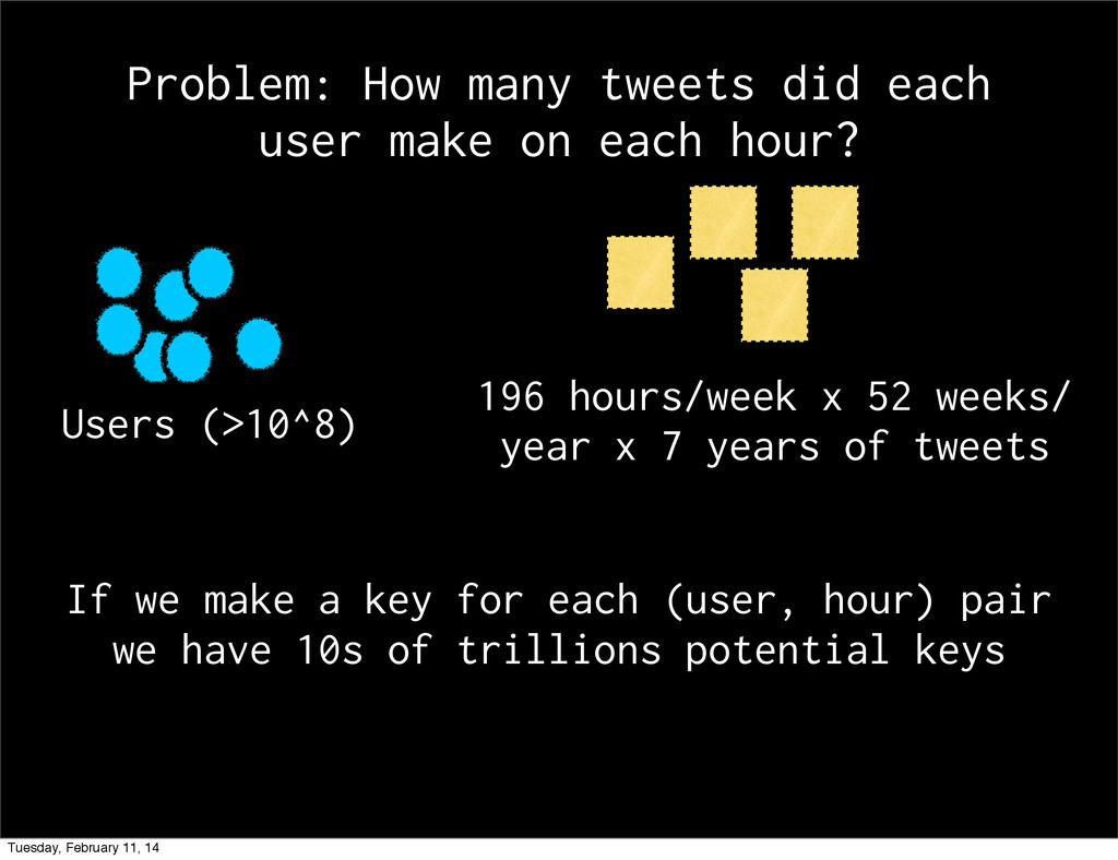 Problem: How many tweets did each user make on ...