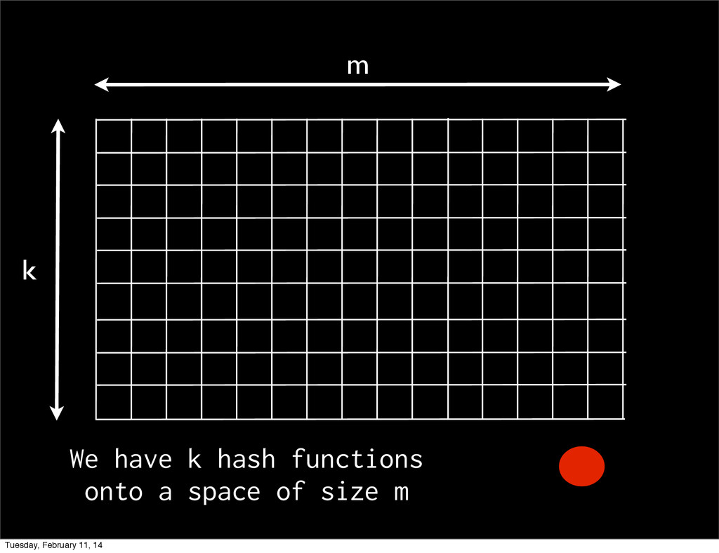 m k We have k hash functions onto a space of si...