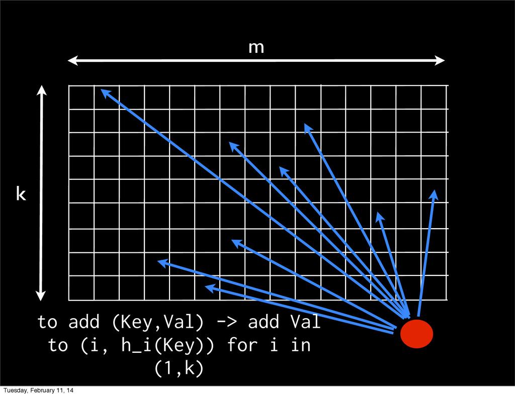 m k to add (Key,Val) -> add Val to (i, h_i(Key)...