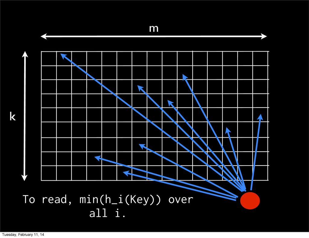 m k To read, min(h_i(Key)) over all i. Tuesday,...