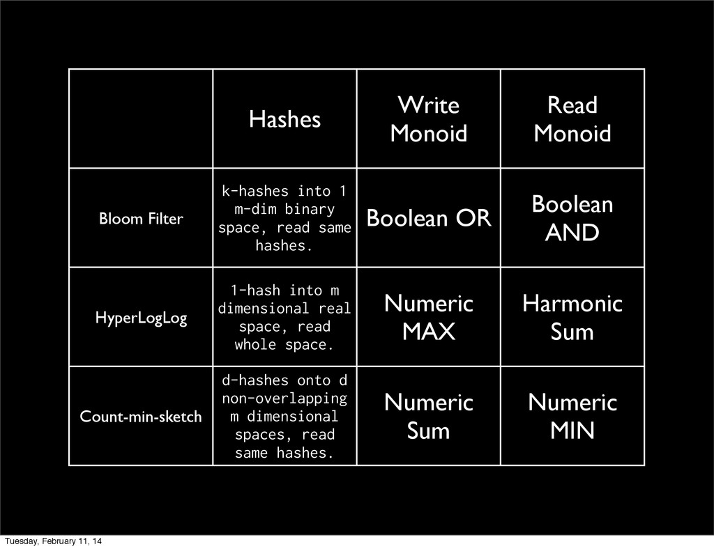 Hashes Write Monoid Read Monoid Bloom Filter k-...