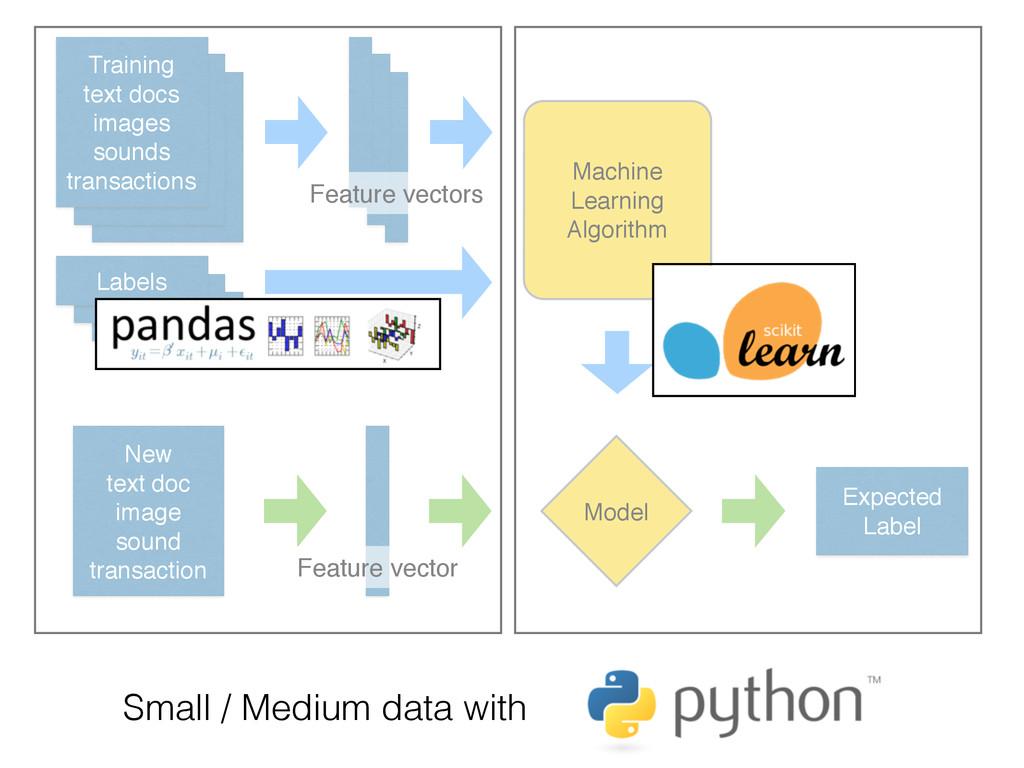 New text doc image sound transaction Model Expe...