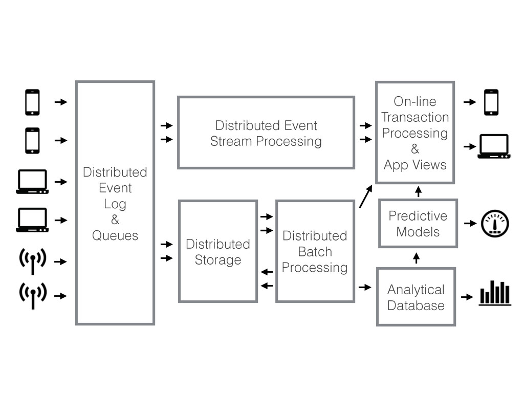 Distributed Event Log & Queues Distributed Even...