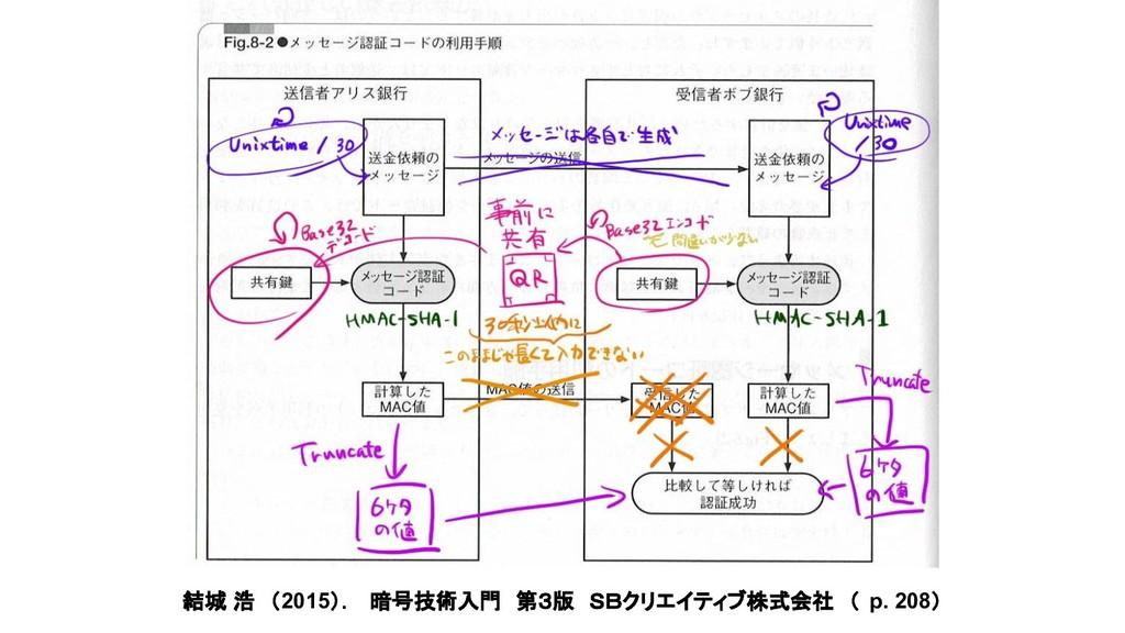 結城 浩 (2015). 暗号技術入門 第3版 SBクリエイティブ株式会社 ( p. 208)