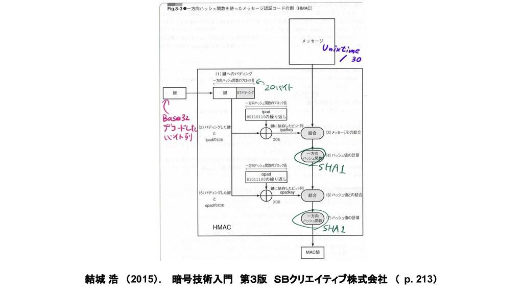 結城 浩 (2015). 暗号技術入門 第3版 SBクリエイティブ株式会社 ( p. 213)