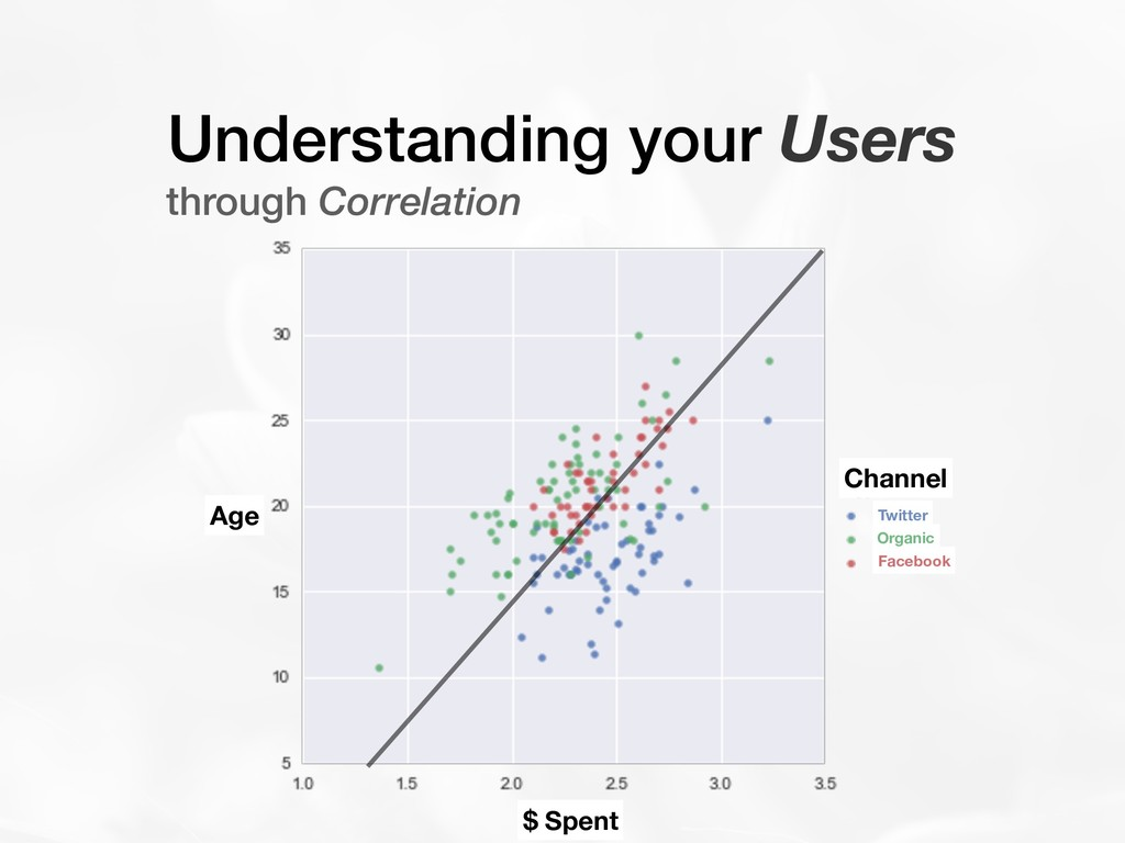 Understanding your Users through Correlation Ag...