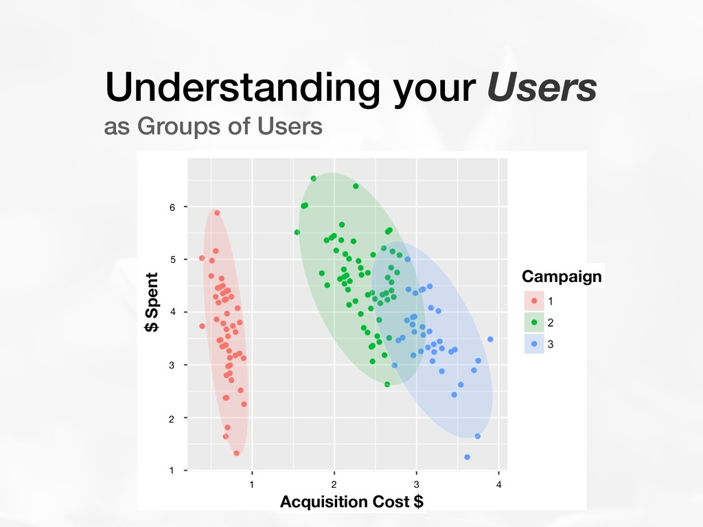 Understanding your Users as Groups of Users Cam...