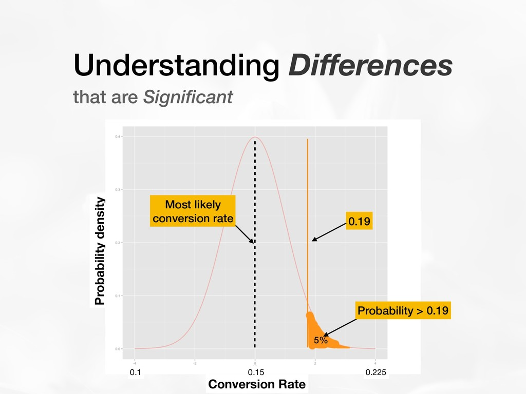 Understanding Differences that are Significant C...