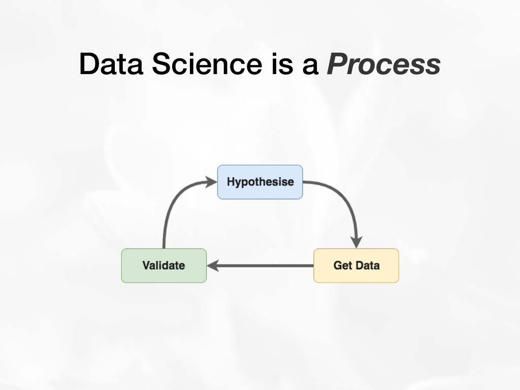 Data Science is a Process