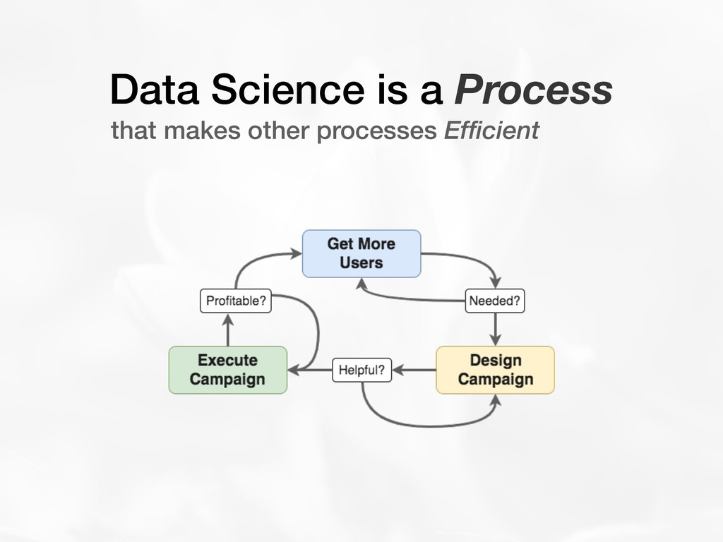Data Science is a Process that makes other proc...