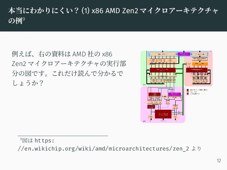 本当にわかりにくい? (1) x86 AMD Zen2 マイクロアーキテクチャ の例9 例えば...