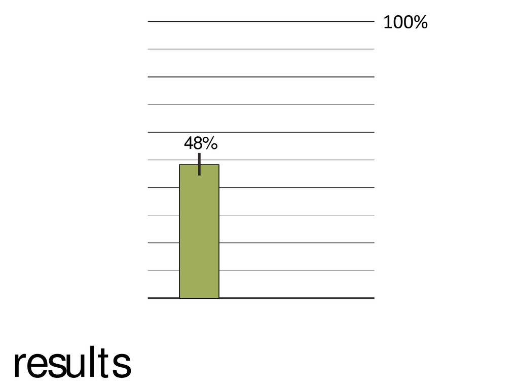 """!""""""""# 48% results"""