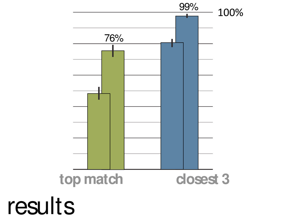 """top match closest 3 !""""""""# 76% 99% results"""