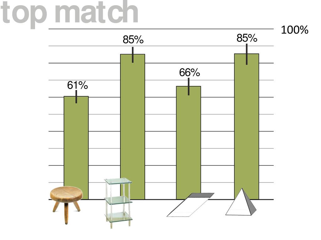 """top match !""""""""# 61% 85% 66% 85%"""