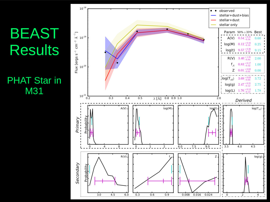 BEAST Results PHAT Star in M31