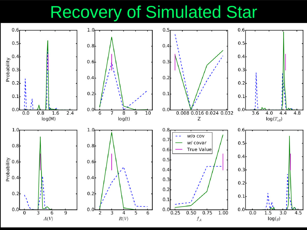 Recovery of Simulated Star