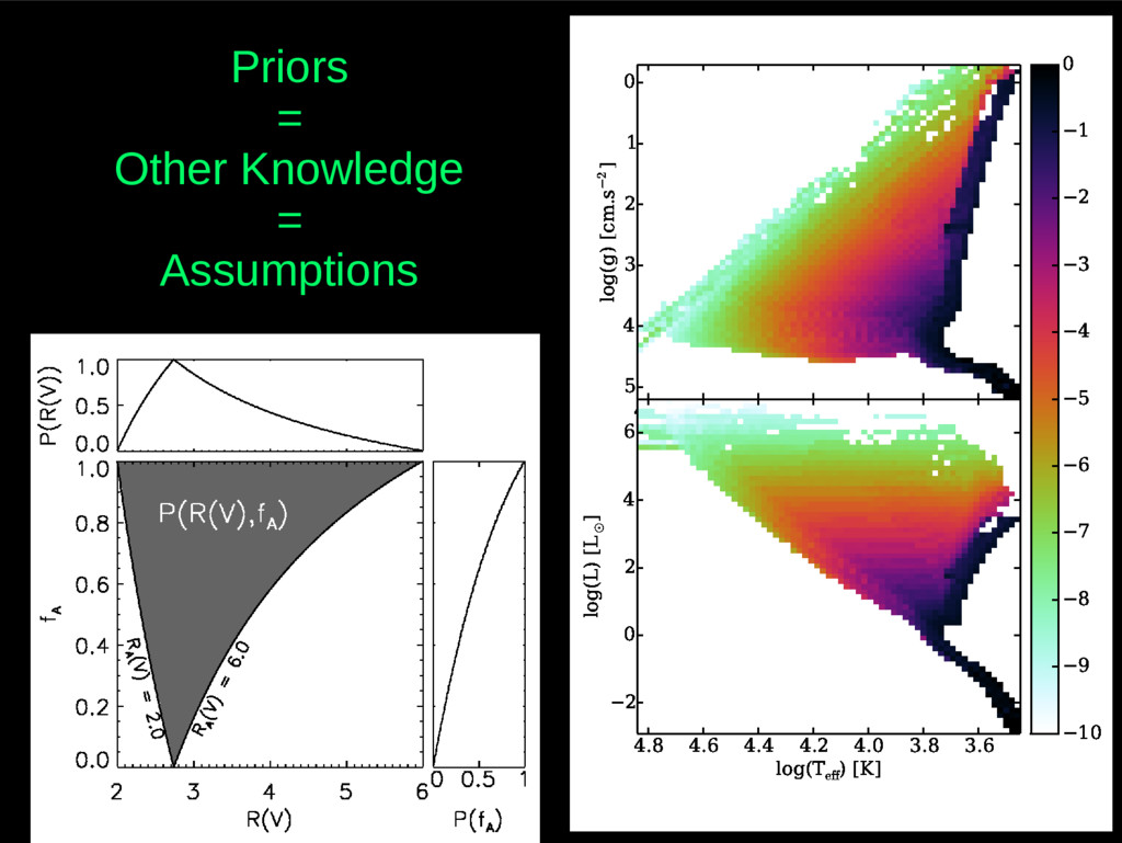 Priors = Other Knowledge = Assumptions