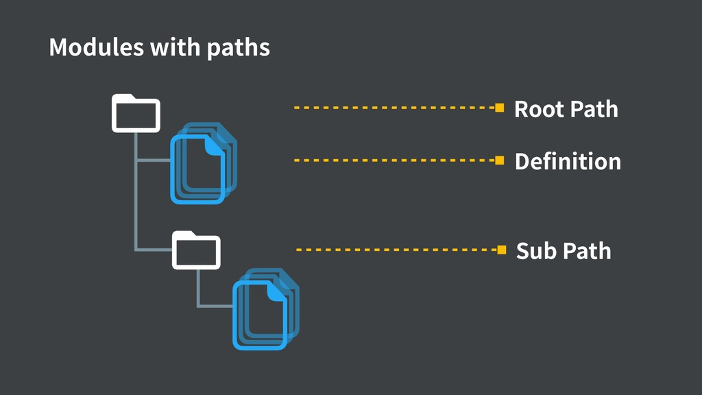 Modules with paths Root Path Definition Sub Path