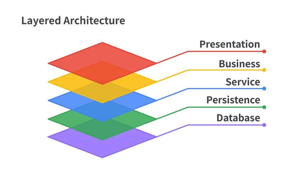 Layered Architecture Database Persistence Servi...