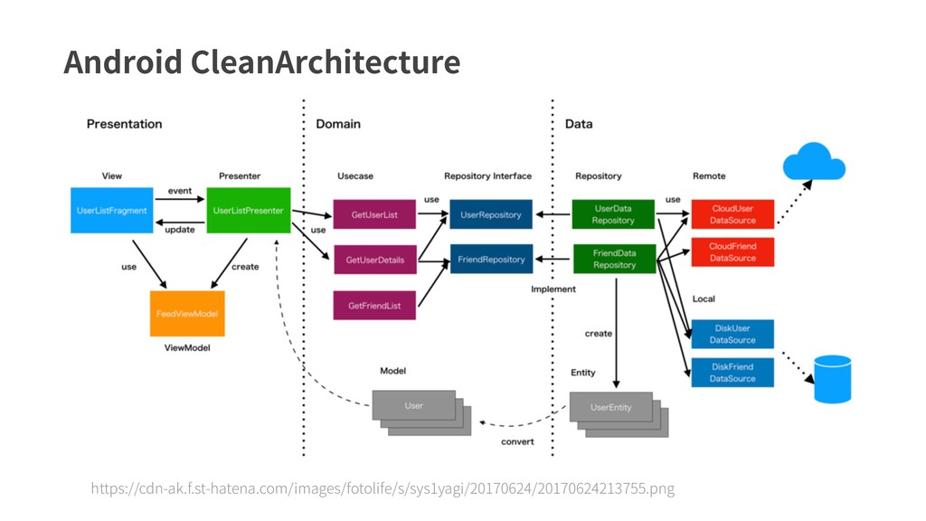 Android CleanArchitecture https://cdn-ak.f.st-h...