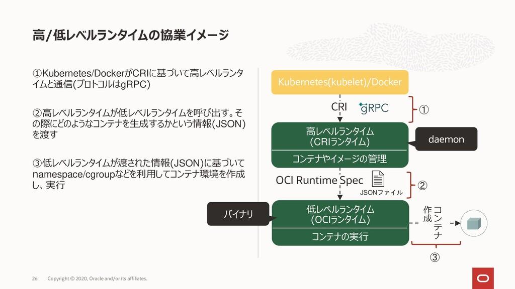 ①Kubernetes/DockerがCRIに基づいて高レベルランタ イムと通信(プロトコルは...