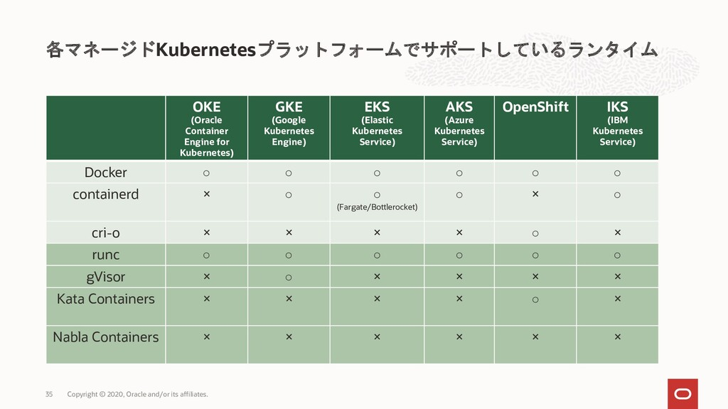 OKE (Oracle Container Engine for Kubernetes) GK...