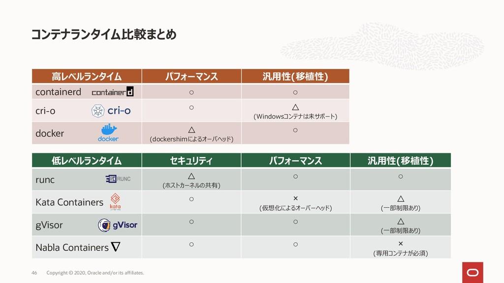 コンテナランタイム比較まとめ Copyright © 2020, Oracle and/or ...