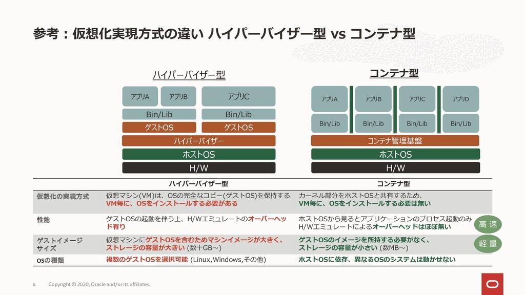 参考:仮想化実現方式の違い ハイパーバイザー型 vs コンテナ型 Copyright © 20...