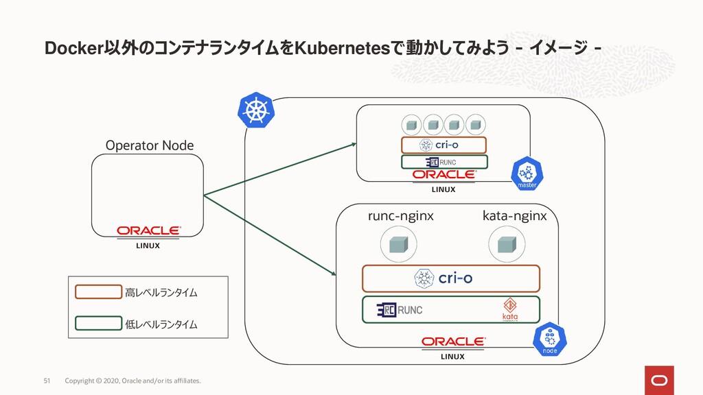 Docker以外のコンテナランタイムをKubernetesで動かしてみよう - イメージ - ...