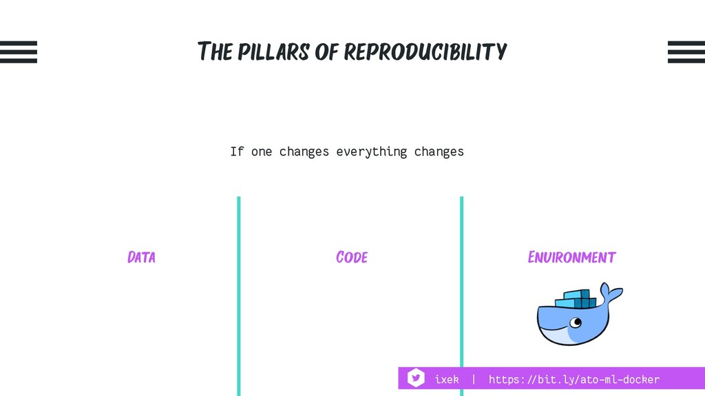 The pillars of reproducibility Environment Code...