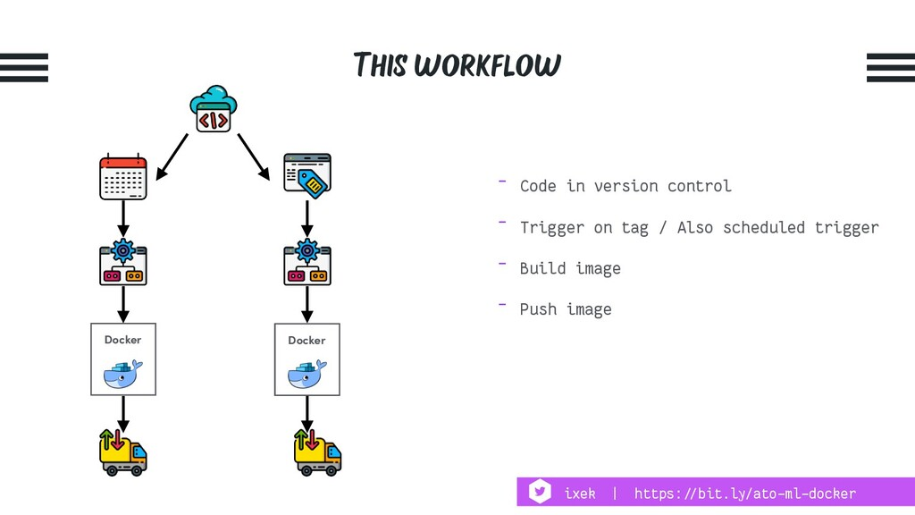 This workflow Docker Docker - Code in version c...